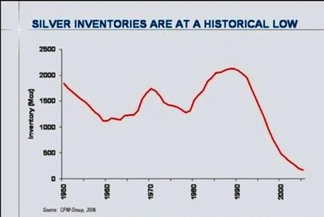 1-silver-inventories