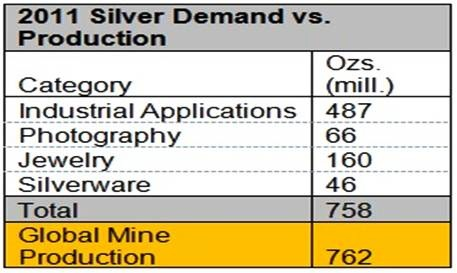 2-silver-demand-production