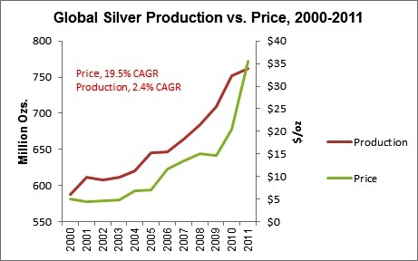 5-silver-production-price