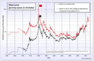 silver_per_dollar_chart