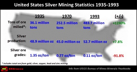 6-us-silver-mine-production